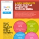four new moments every digital marketer should know