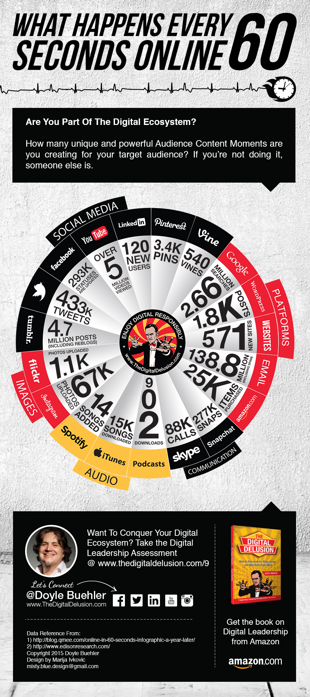 What Happens Online in 60 Seconds for Digital Marketers