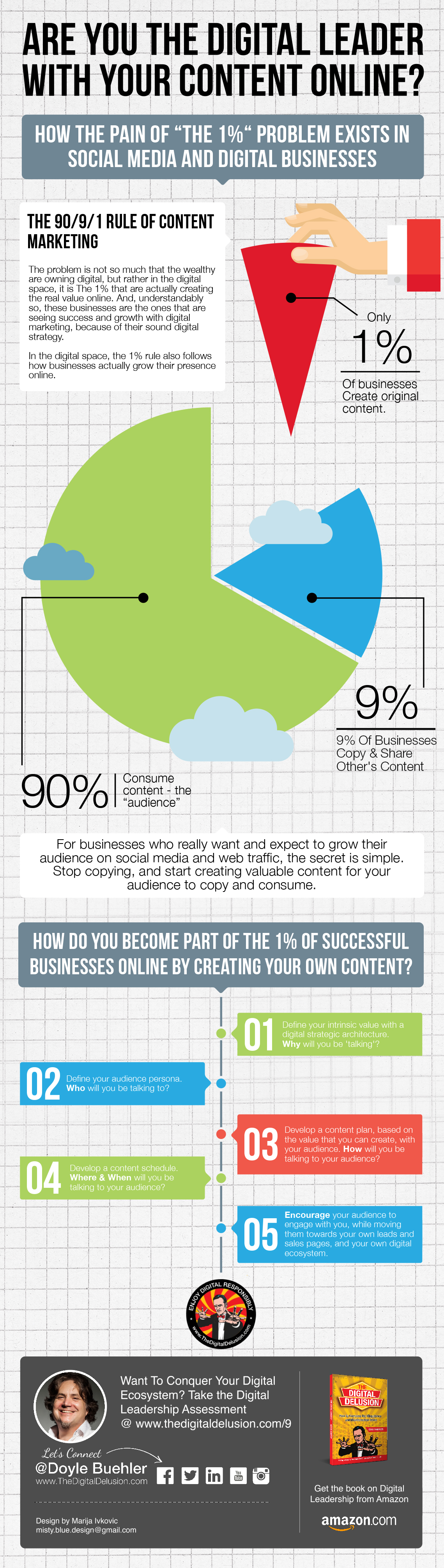 digital-marketing-strategy-infographic-doyle-buehler-digital-leadership-online-content-2015-05